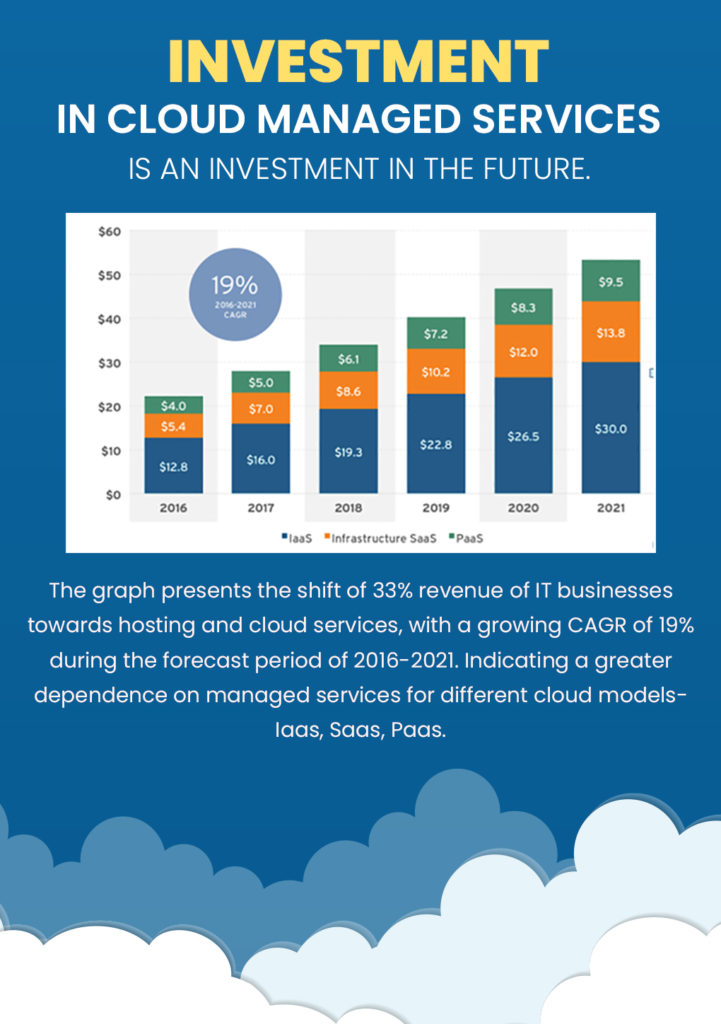 Investment in Cloud Migration
